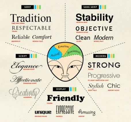 3 conseils pour choisir sa typographie
