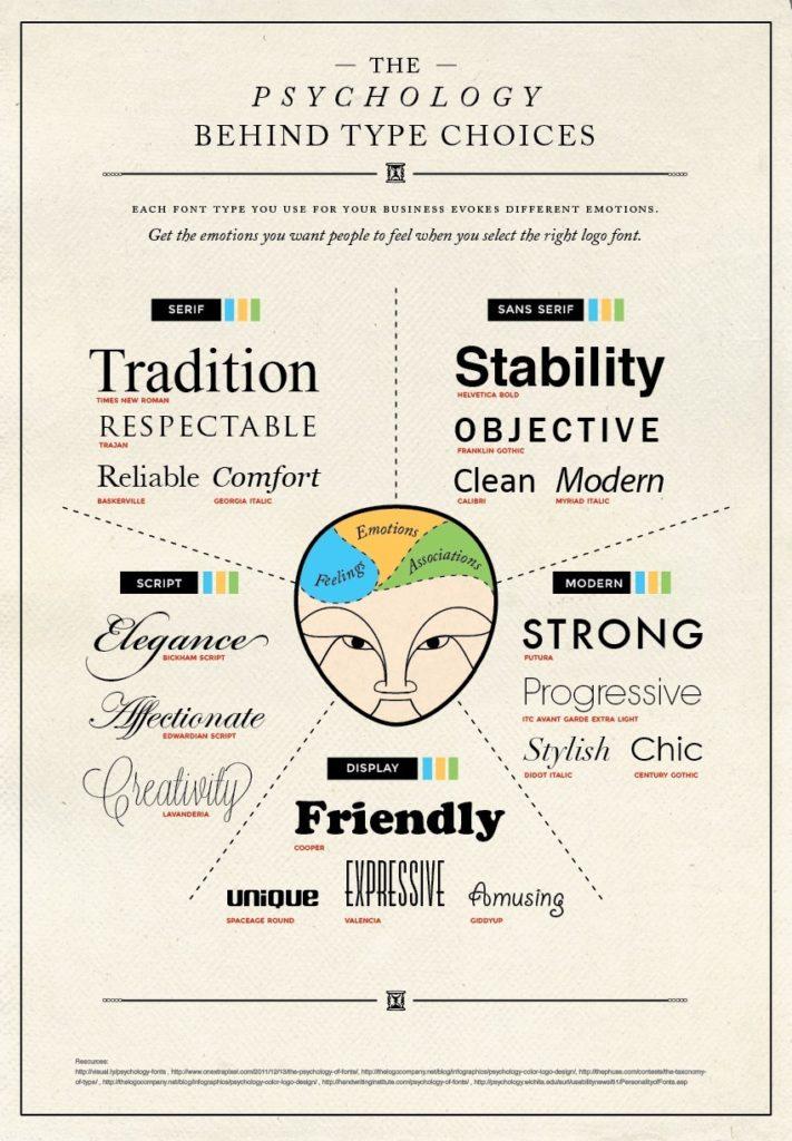 https://www.crazyegg.com/blog/psychology-of-fonts-infographic/